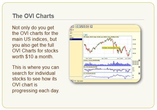TradetheBanks-OVI Charts