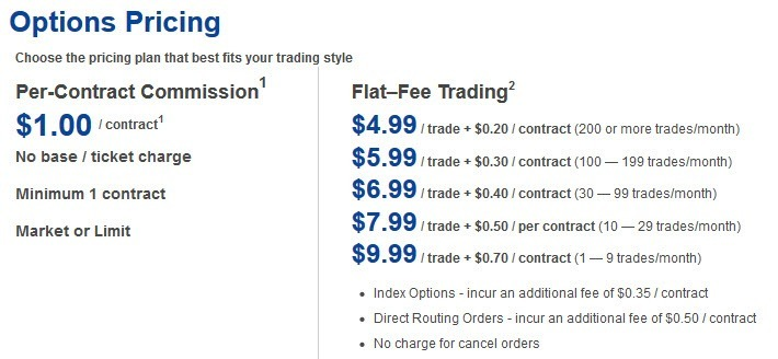 TradeStation_Options Pricing