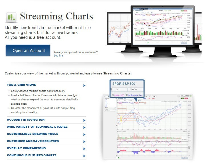 optionsxpress-Streaming_Charts