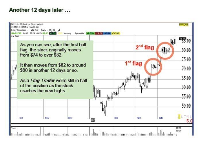 Flag Trader-Twelve Days Later
