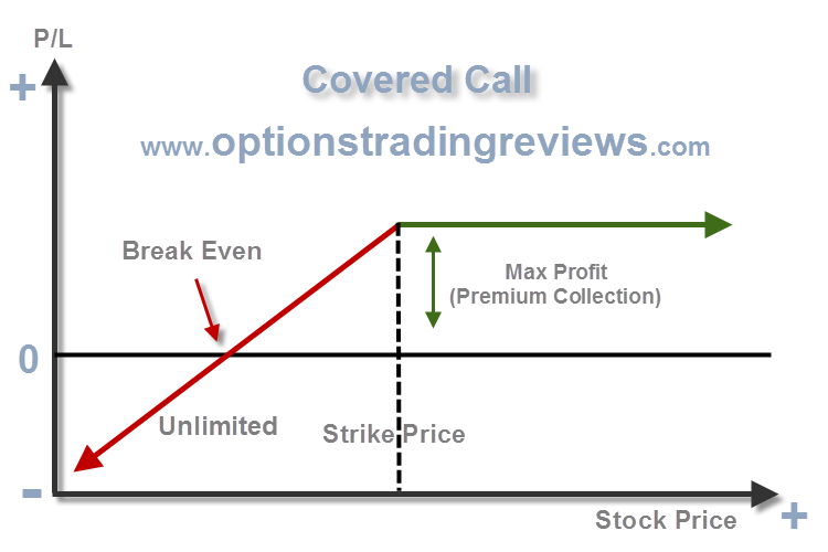 What is covered call options trading