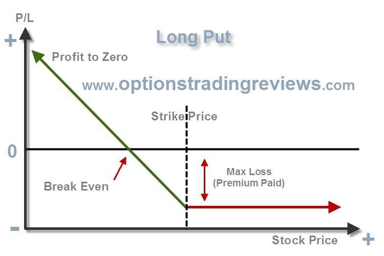 Long Put, Put Options